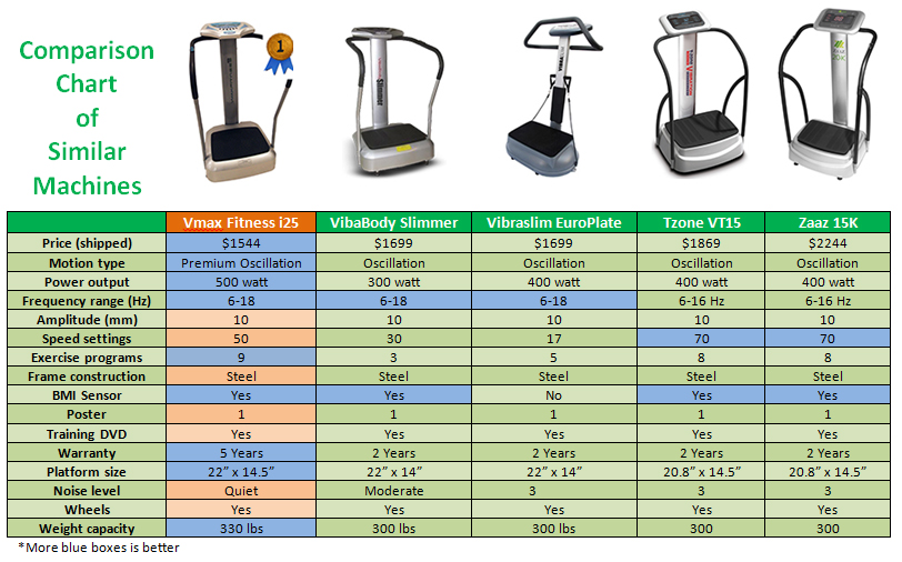 Comparison Chart Oscillation Machines