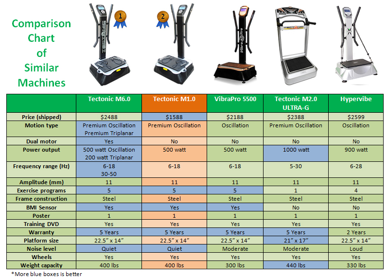 Comparison Chart Tectonic VibraPro 5500 Hypervibe